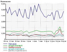 Переходы с поисковиков на ForumKlassika.Ru